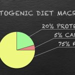 Pie Chart Showing the Percentage of Macros for the Ketogenic Diet