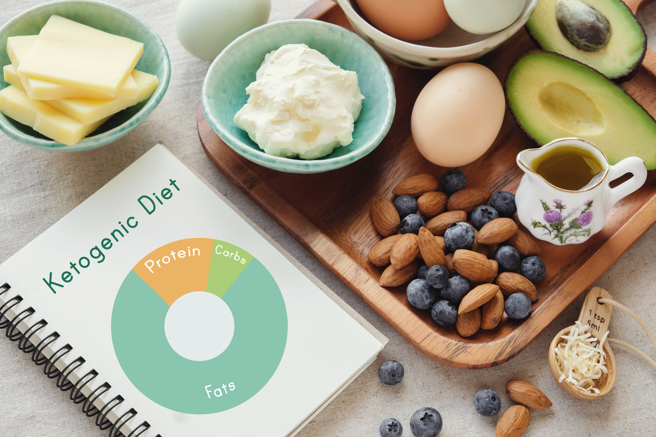 What is a ketogenic diet and how does carb intake relate to a ketogenic diet?